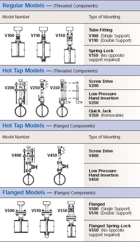 Verabar Models
